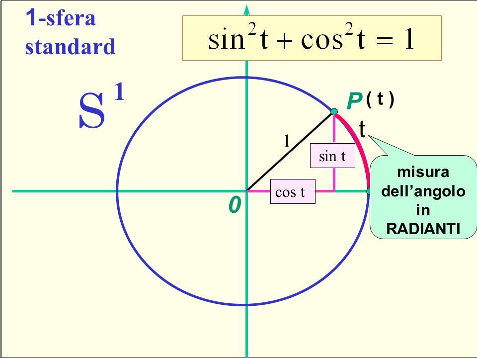 S 1 1-sfera standard P t Seno e coseno ( t ) 1 U sin t y