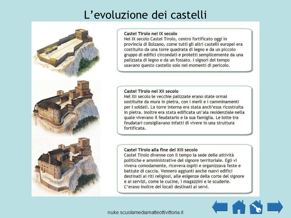 L'evoluzione dei castelli