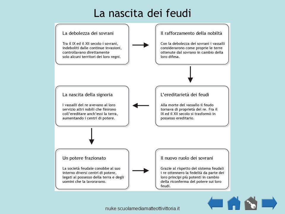 La nascita dei feudi nuke.scuolamediamatteottivittoria.it