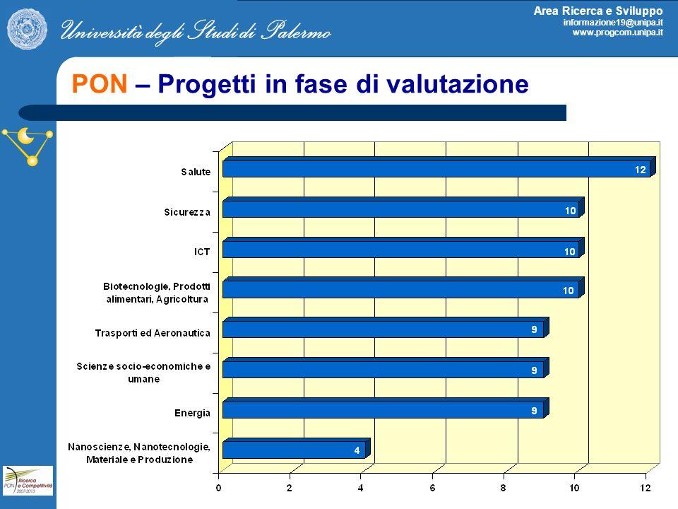 PON – Progetti in fase di valutazione