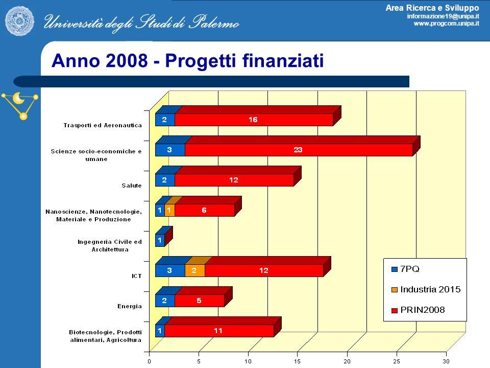Anno 2008 - Progetti finanziati