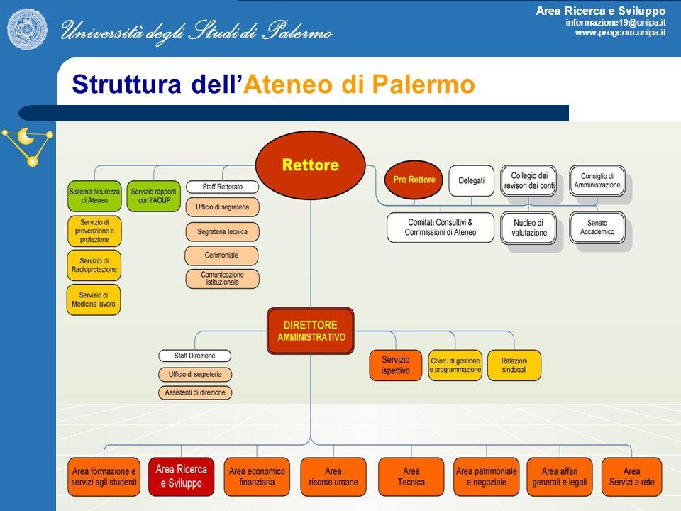 Struttura dell'Ateneo di Palermo
