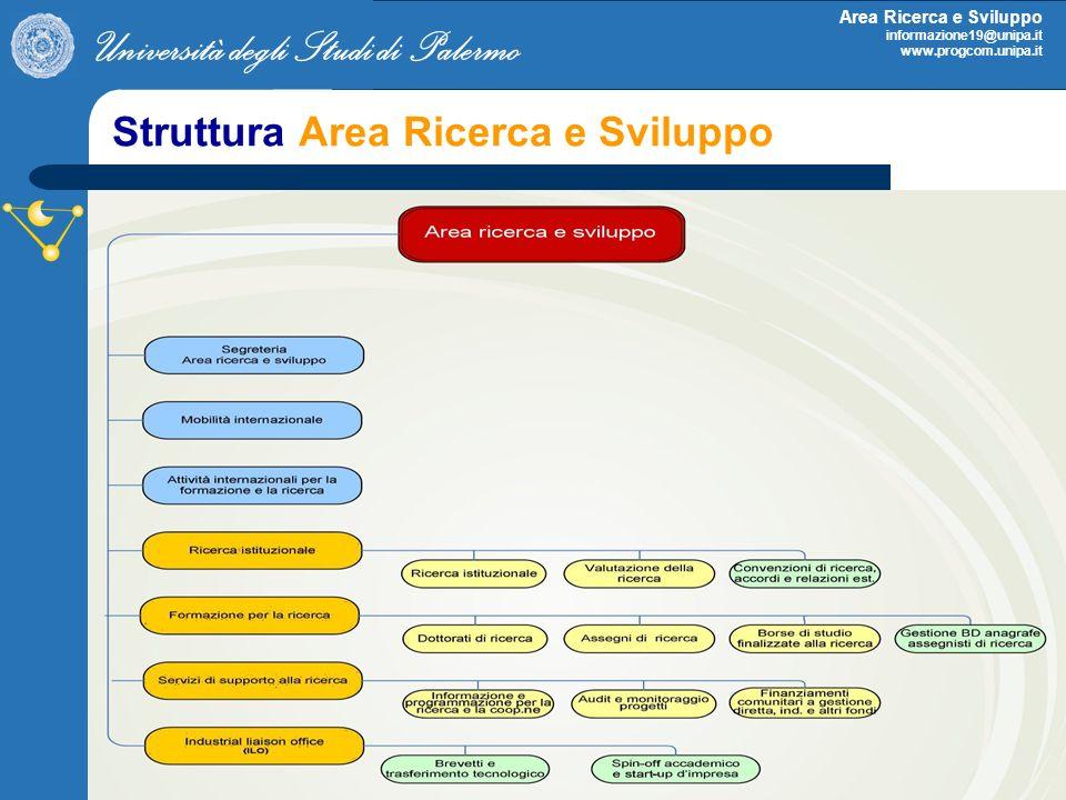 Struttura Area Ricerca e Sviluppo