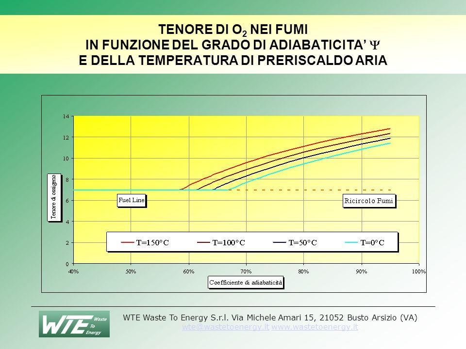 TENORE DI O2 NEI FUMI IN FUNZIONE DEL GRADO DI ADIABATICITA'  E DELLA TEMPERATURA DI PRERISCALDO ARIA