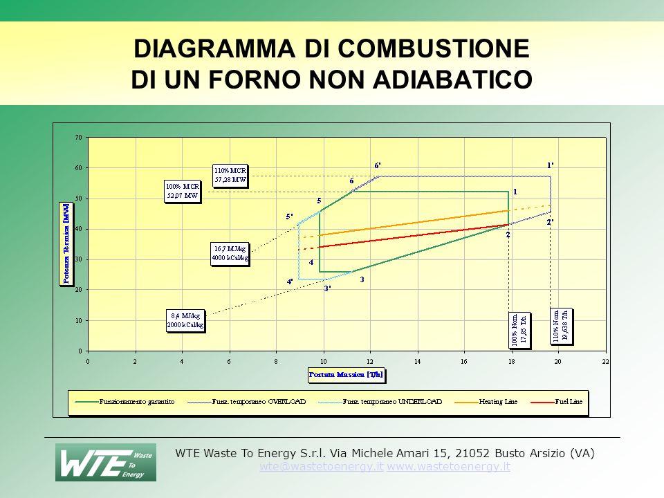 DIAGRAMMA DI COMBUSTIONE DI UN FORNO NON ADIABATICO