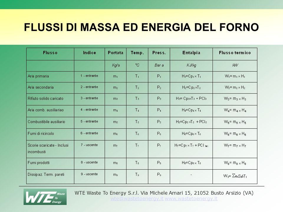 FLUSSI DI MASSA ED ENERGIA DEL FORNO