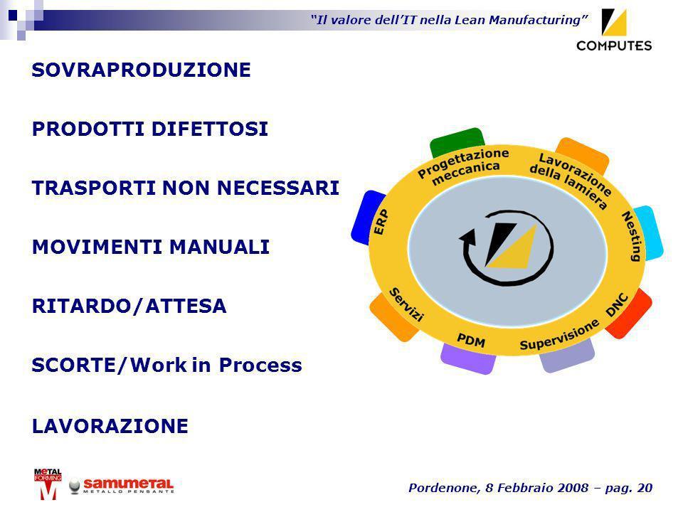 SOVRAPRODUZIONE PRODOTTI DIFETTOSI. TRASPORTI NON NECESSARI. MOVIMENTI MANUALI. RITARDO/ATTESA. SCORTE/Work in Process.