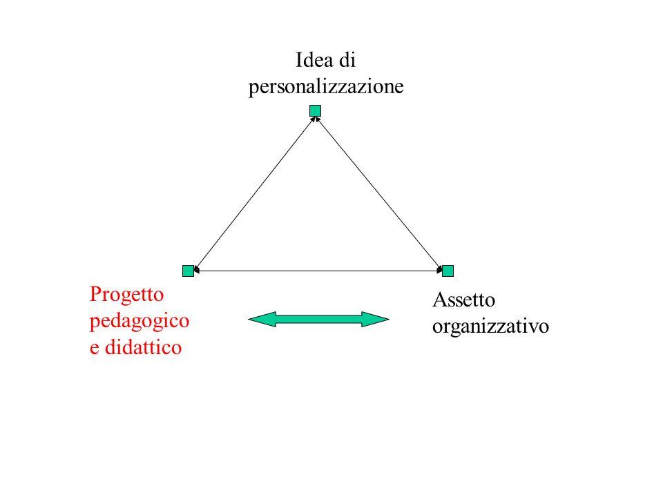 Idea di personalizzazione