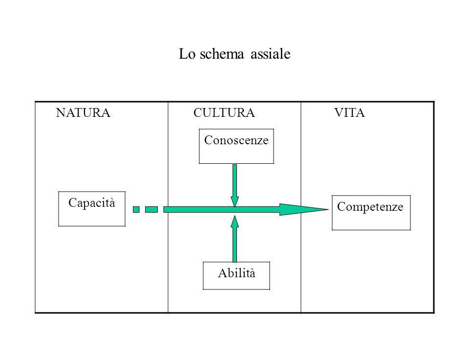 Lo schema assiale Conoscenze Capacità Competenze NATURA CULTURA VITA
