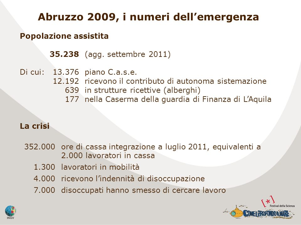 Abruzzo 2009, i numeri dell'emergenza