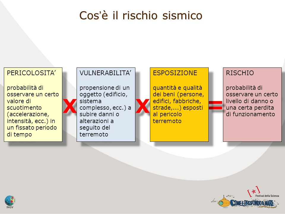 = X X Cos'è il rischio sismico PERICOLOSITA' VULNERABILITA'