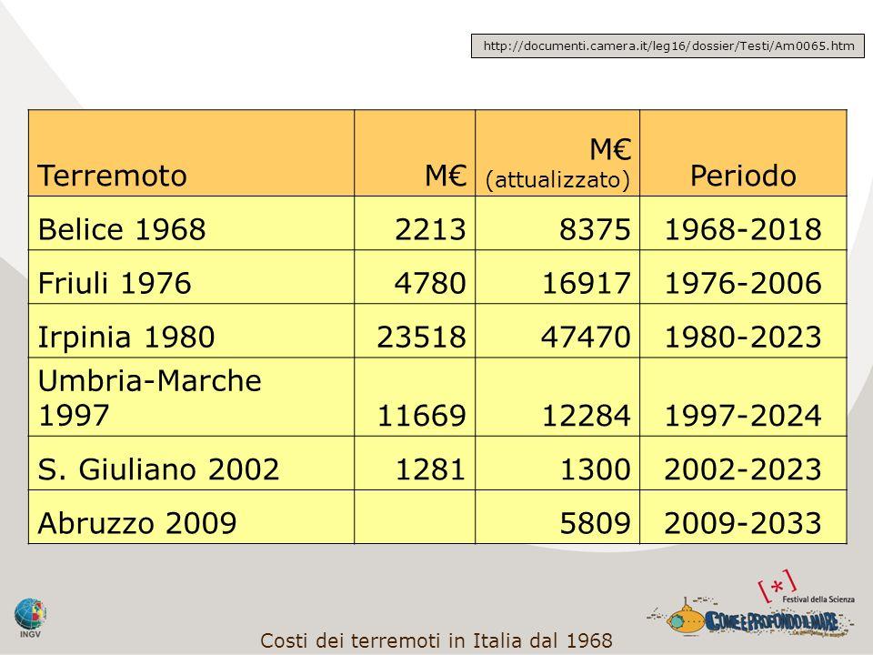 Costi dei terremoti in Italia dal 1968