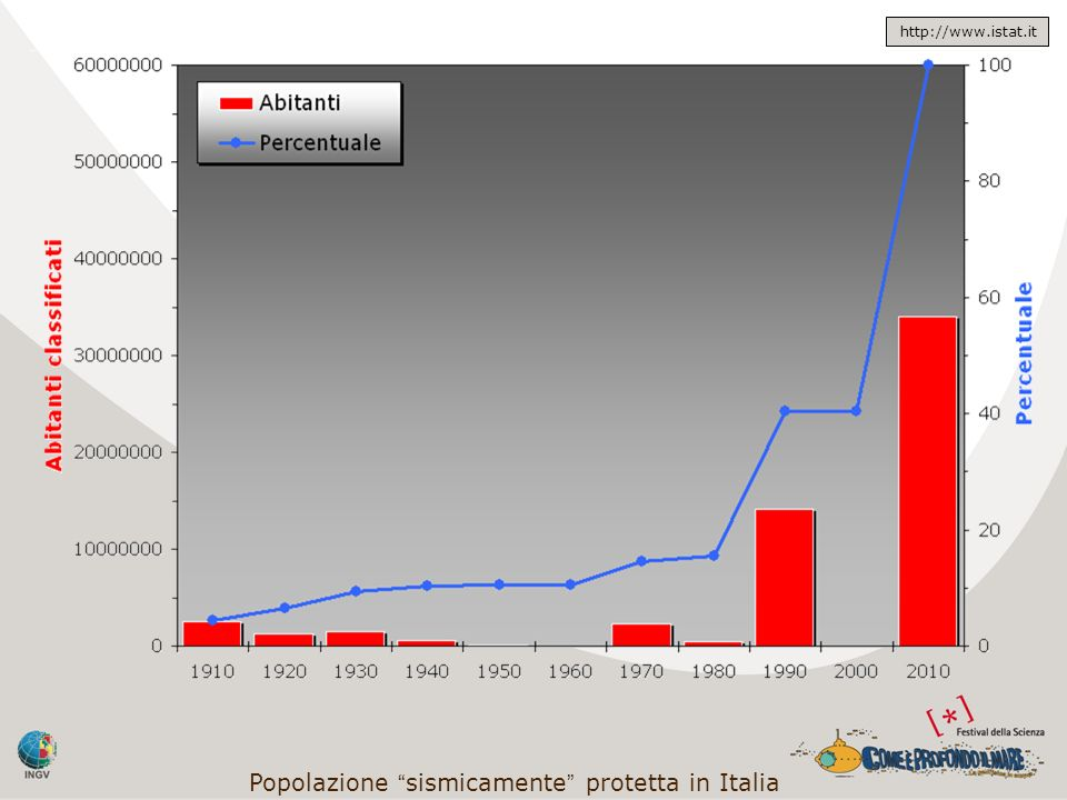 Popolazione sismicamente protetta in Italia