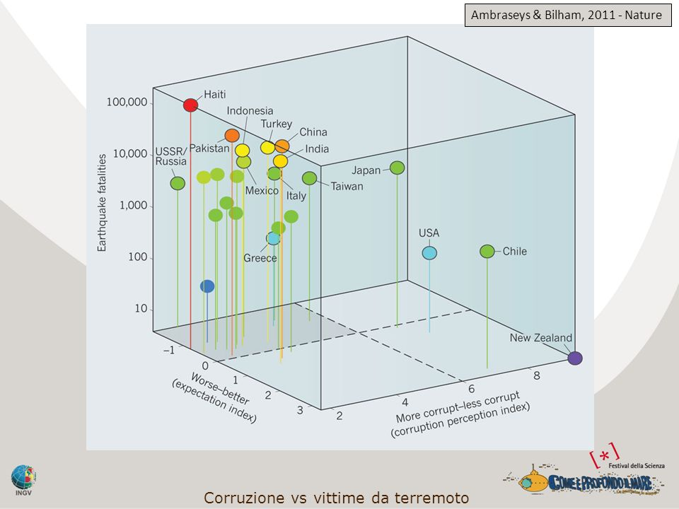 Corruzione vs vittime da terremoto