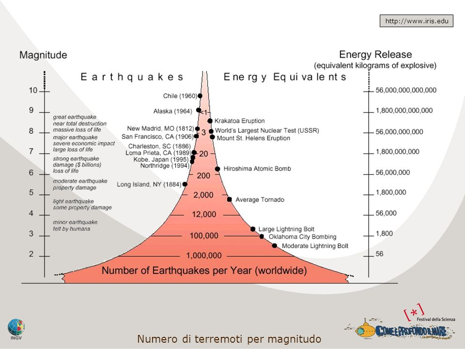 Numero di terremoti per magnitudo