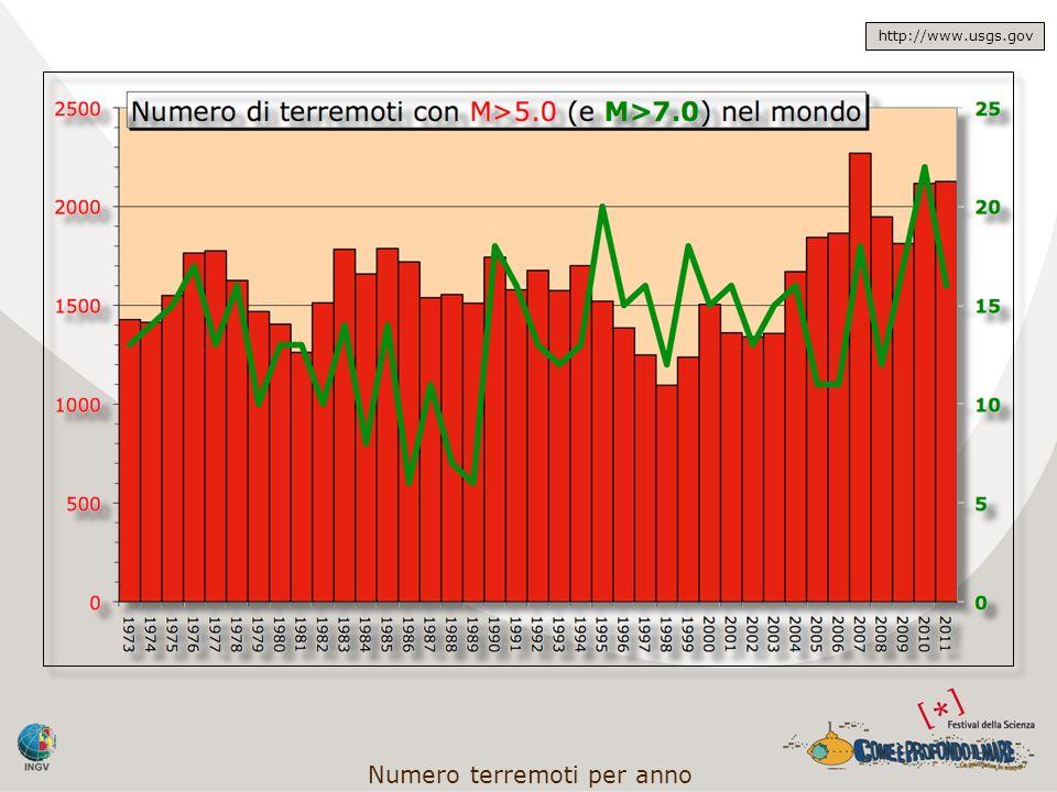 Numero terremoti per anno
