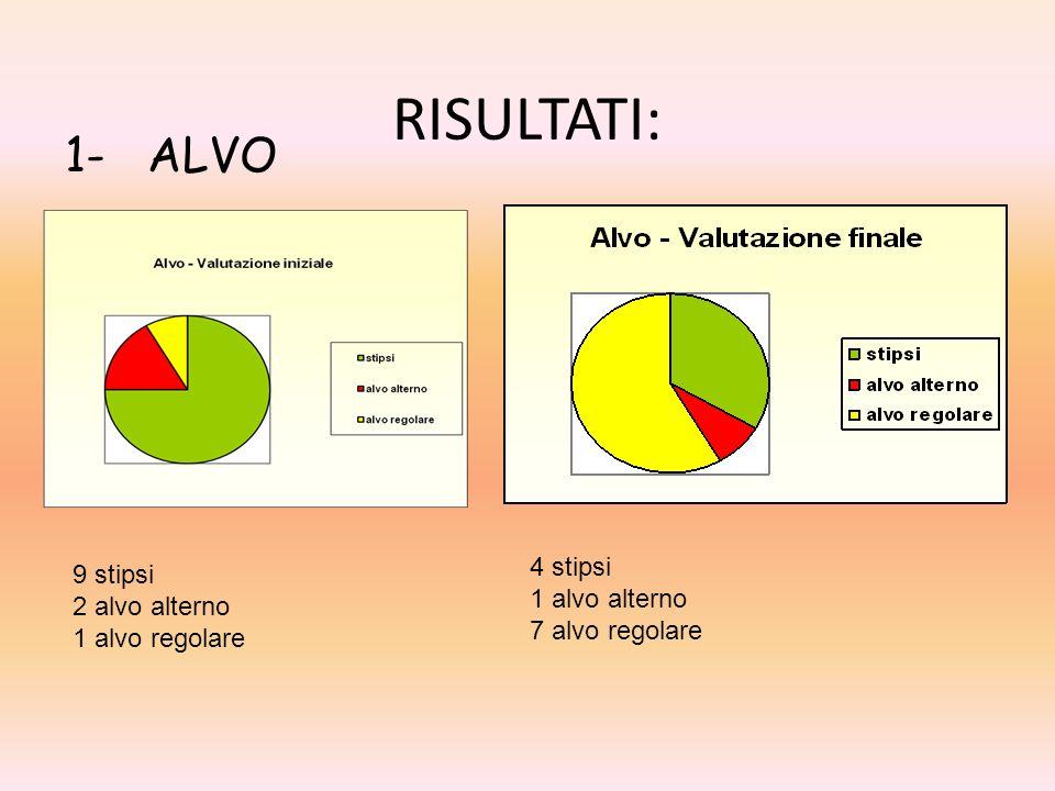 RISULTATI: 1- ALVO 4 stipsi 9 stipsi 1 alvo alterno 2 alvo alterno