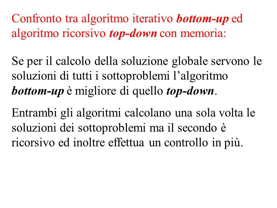 Confronto tra algoritmo iterativo bottom-up ed algoritmo ricorsivo top-down con memoria: