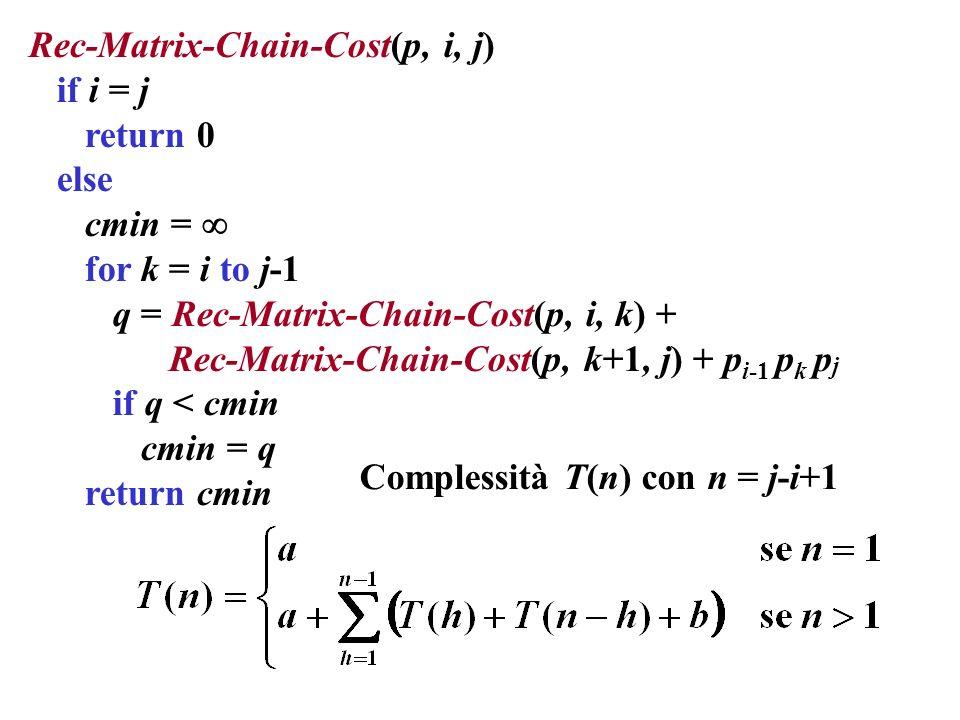 Rec-Matrix-Chain-Cost(p, i, j)
