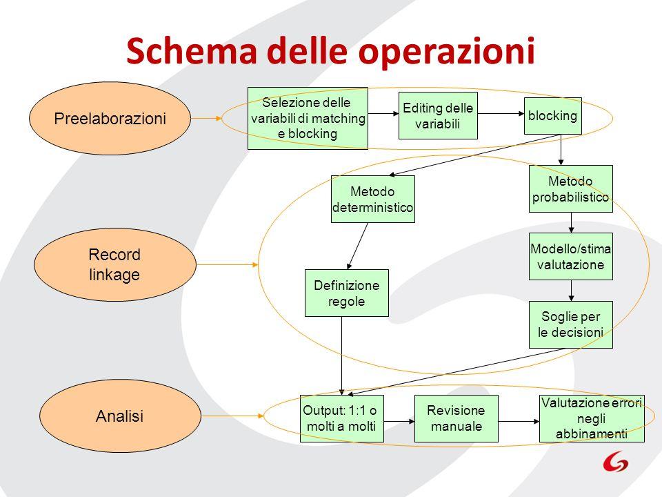 Schema delle operazioni