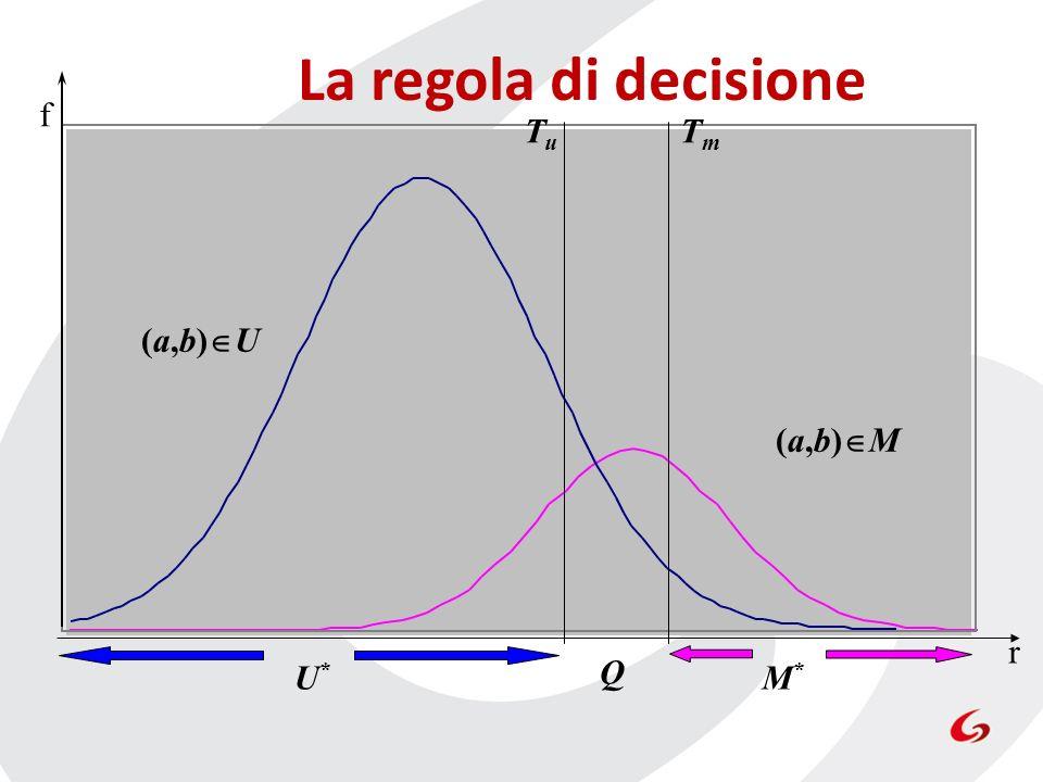 La regola di decisione f Tu Tm (a,b)U (a,b)M r U* Q M*
