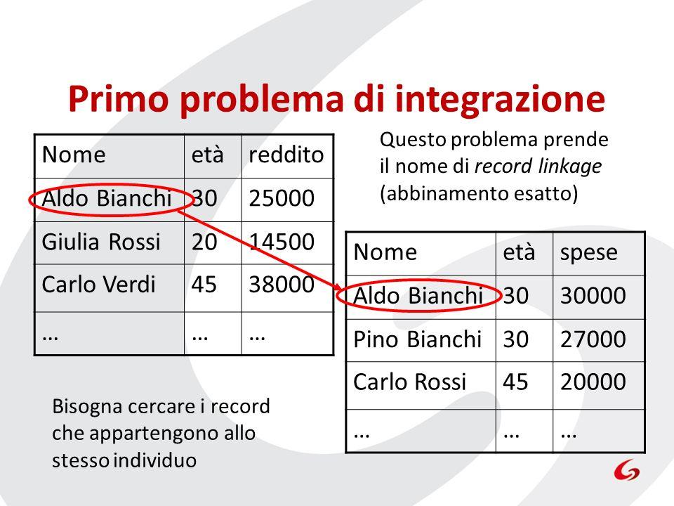 Primo problema di integrazione