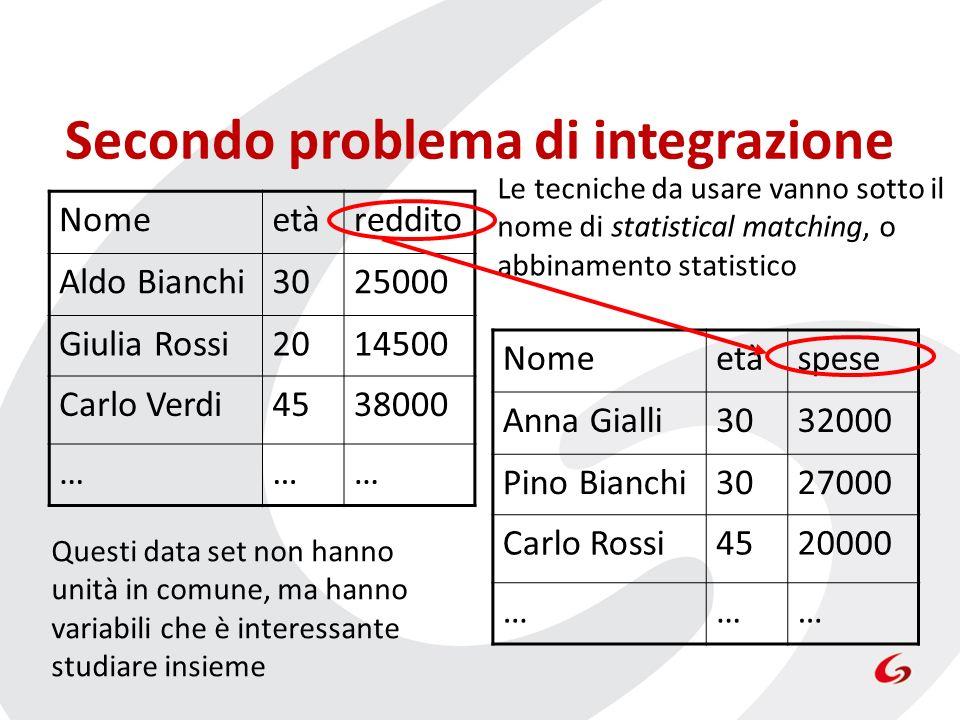 Secondo problema di integrazione