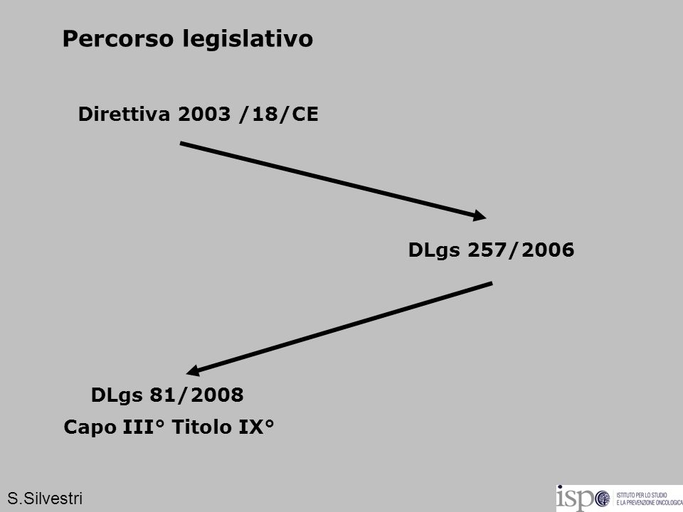 Percorso legislativo Direttiva 2003 /18/CE DLgs 257/2006 DLgs 81/2008