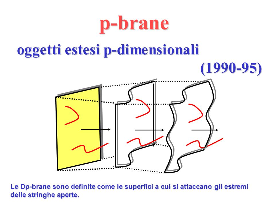 p-brane oggetti estesi p-dimensionali (1990-95)
