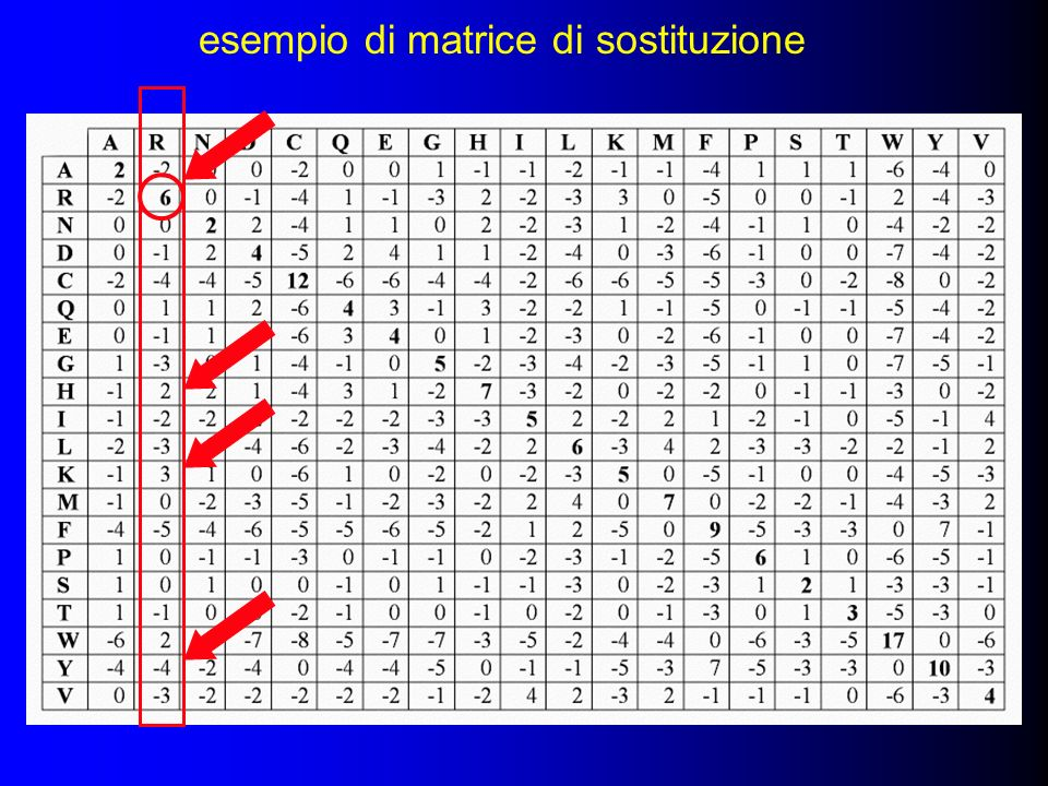esempio di matrice di sostituzione