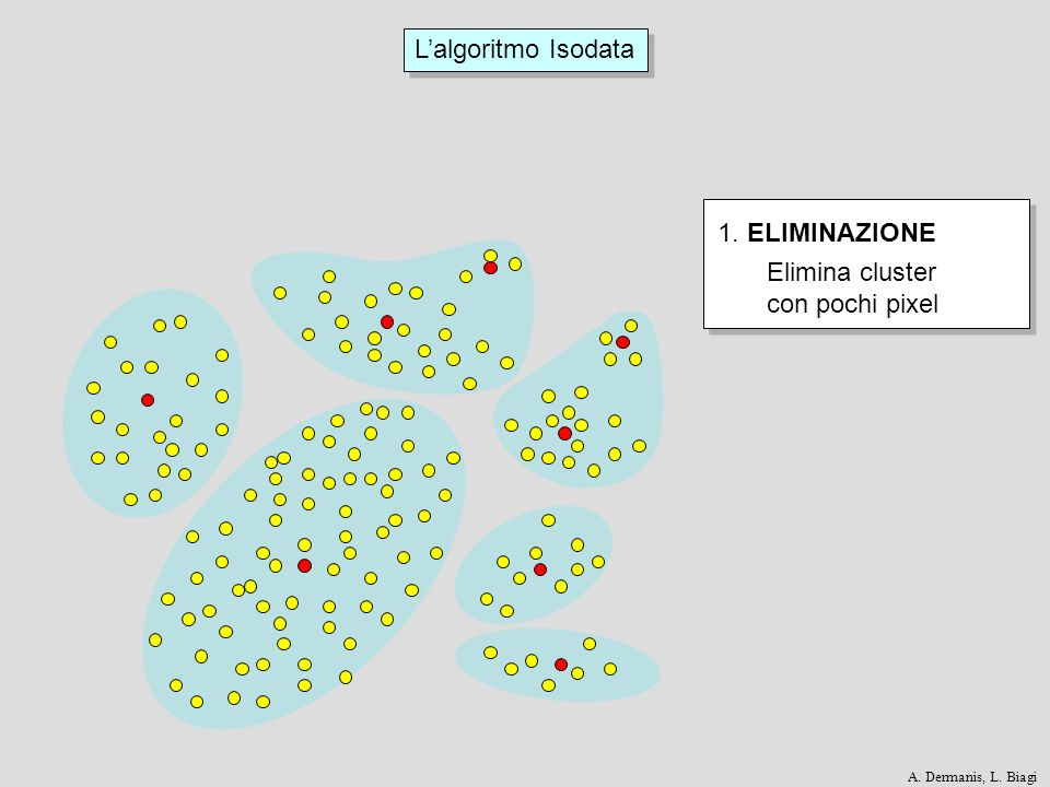 L'algoritmo Isodata 1. ELIMINAZIONE Elimina cluster con pochi pixel