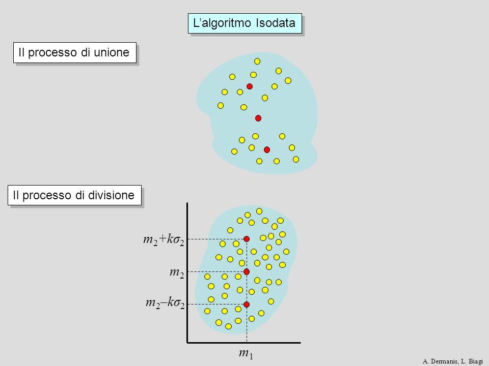m2+kσ2 m2 m2–kσ2 m1 L'algoritmo Isodata Il processo di unione
