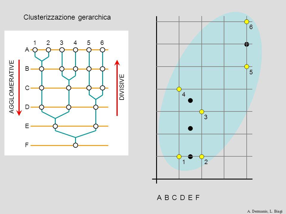 Clusterizzazione gerarchica
