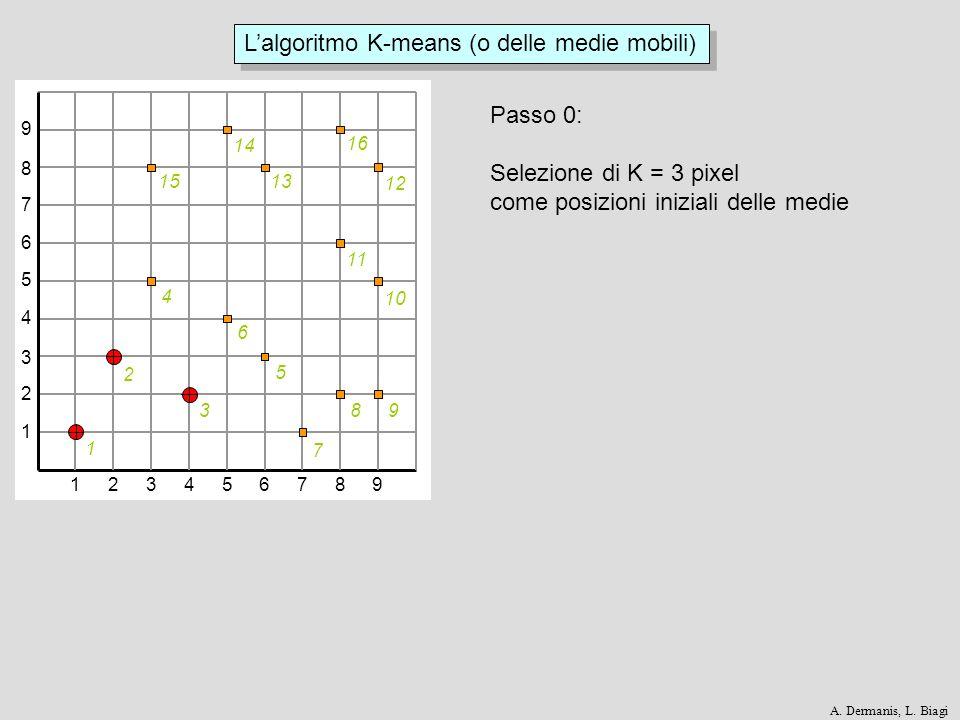 L'algoritmo K-means (o delle medie mobili)