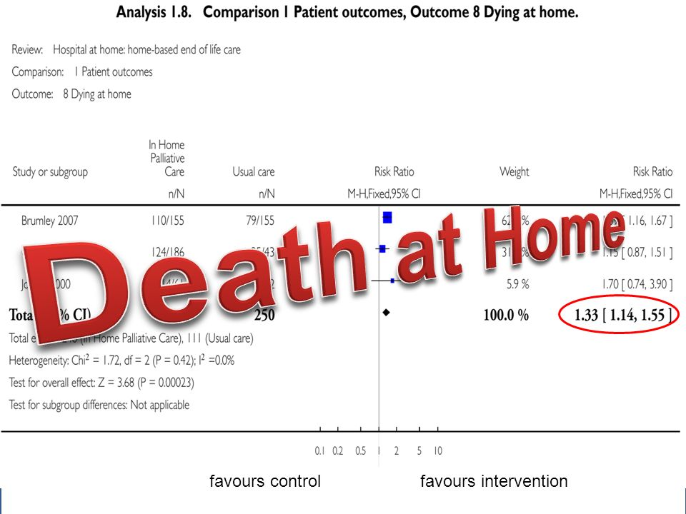 Death at Home favours control favours intervention