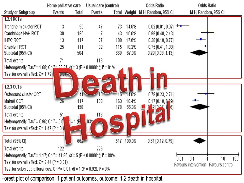 Death in Hospital