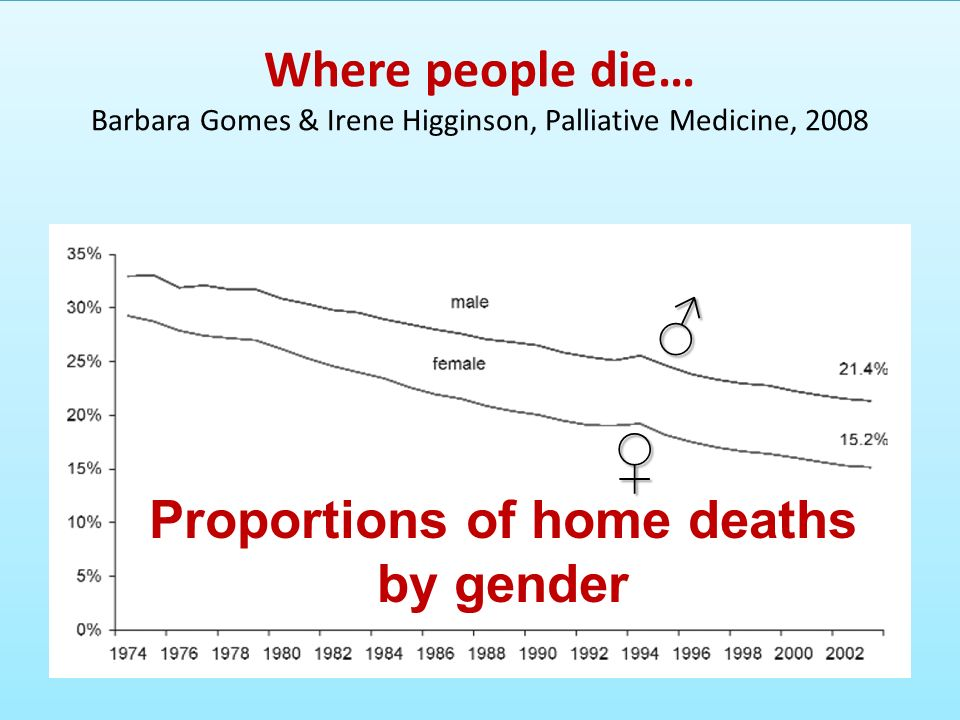 Proportions of home deaths