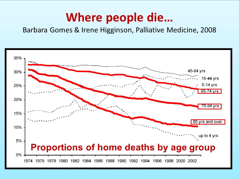 Proportions of home deaths by age group