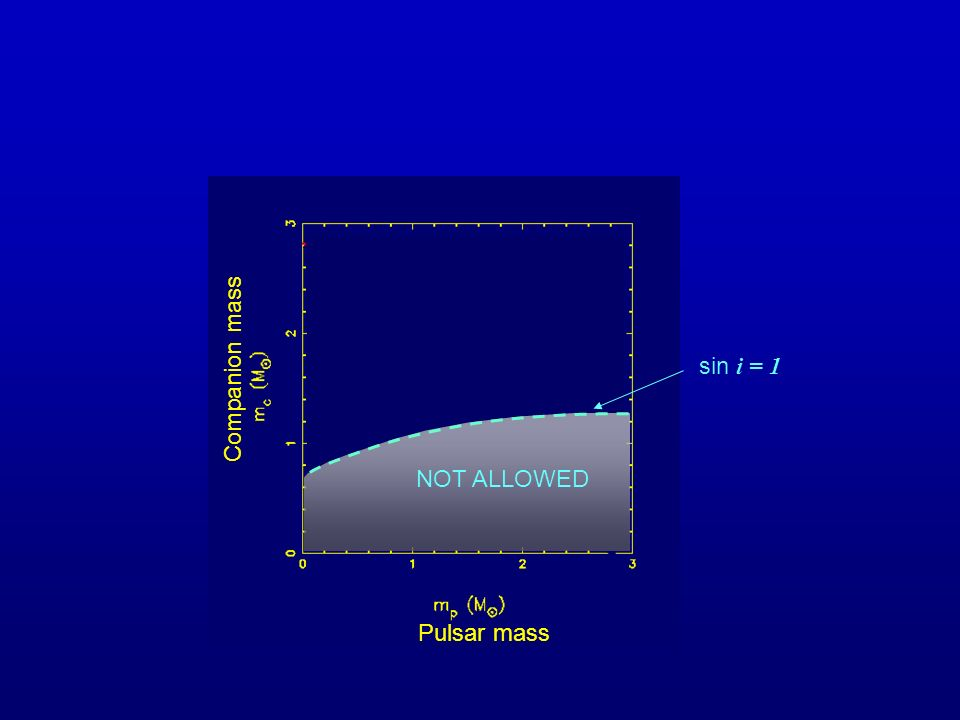 Companion mass sin i = 1 NOT ALLOWED Pulsar mass
