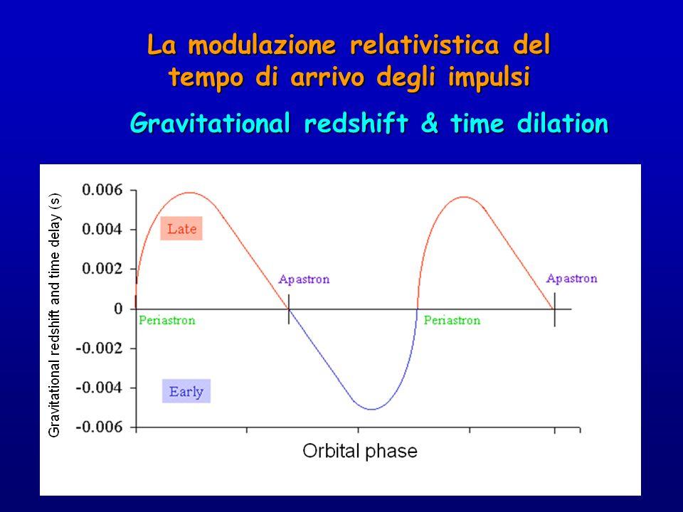 La modulazione relativistica del tempo di arrivo degli impulsi