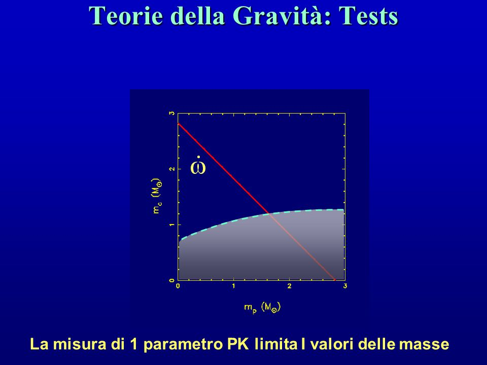 Teorie della Gravità: Tests