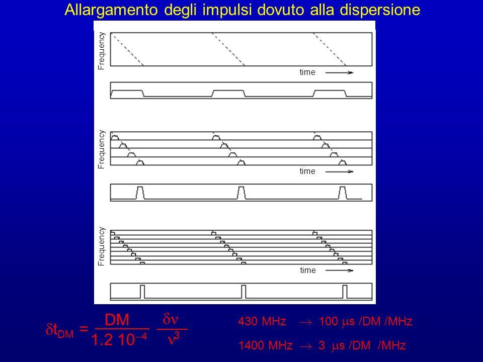 Allargamento degli impulsi dovuto alla dispersione