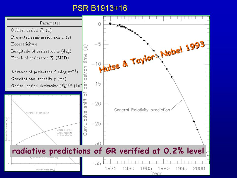 PSR B1913+16 Hulse & Taylor: Nobel 1993 radiative predictions of GR verified at 0.2% level