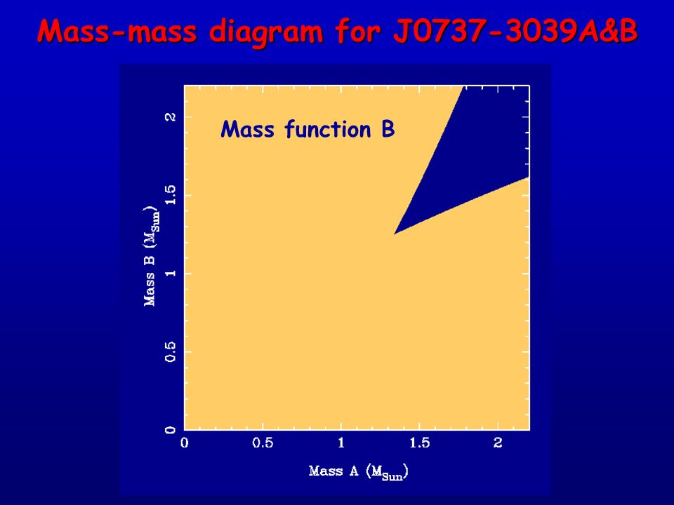 Mass-mass diagram for J0737-3039A&B