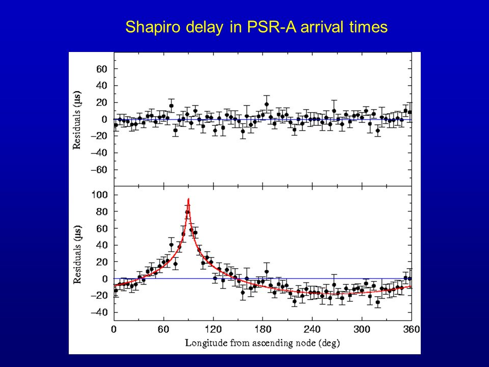 Shapiro delay in PSR-A arrival times