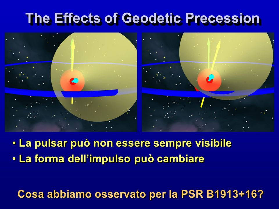 The Effects of Geodetic Precession