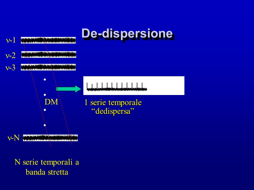 De-dispersione -1 -2 -3 DM 1 serie temporale dedispersa -N