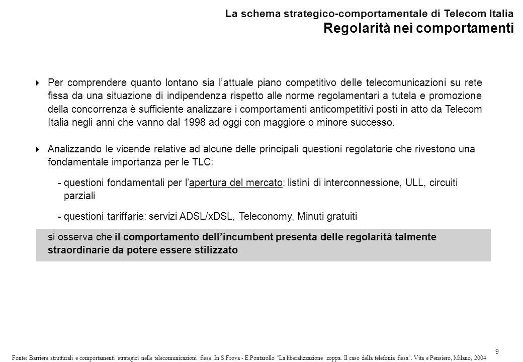 La schema strategico-comportamentale di Telecom Italia Modellizzazione dei comportamenti