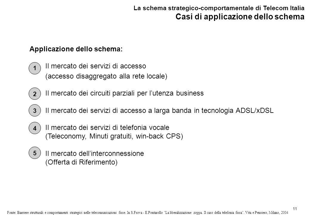 Il mercato dei servizi di accesso - ULL