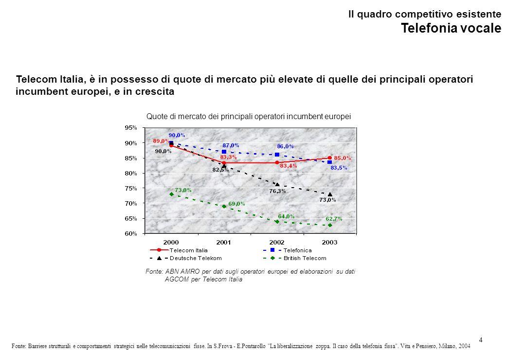 Broadband (1/2) Il quadro competitivo esistente